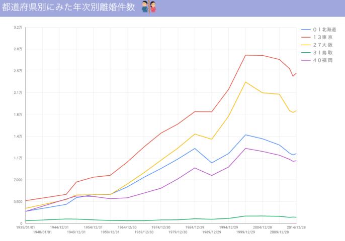 Google Data Studioで作ったグラフ